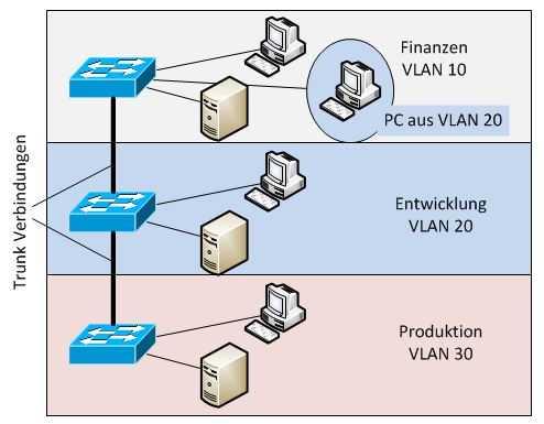 Netzwerk mit VLAN