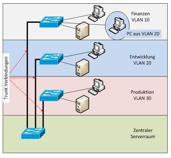 Netzwerk Aufbau mit VLAN