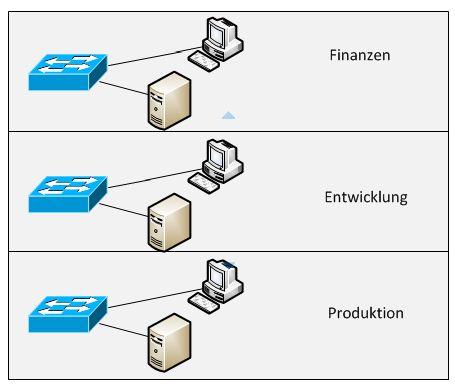 Netzwerk ohne VLAN